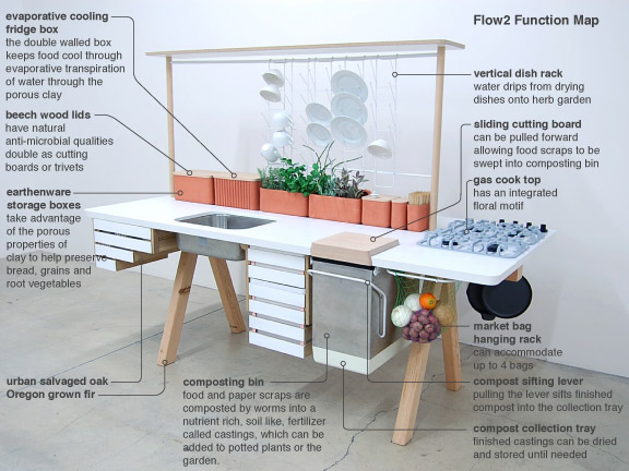Merveilleux ... But It Is In Fact Jam Packed With All Sorts Of Innovative Design  Featuresu2026 Check Out This Image Below For Some Info On How The Kitchen  Functionsu2026