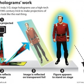 Holograms to the Rescue!