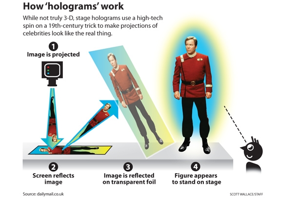 Allowed hologram technologies to dramatically improve in recent years